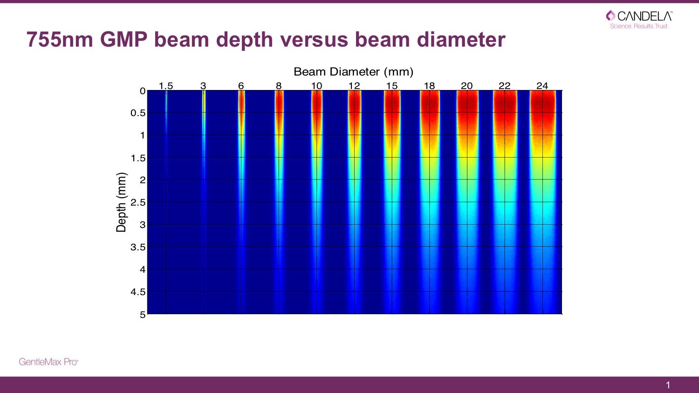 スポット径による深達度の違い (755nm 1064nm)